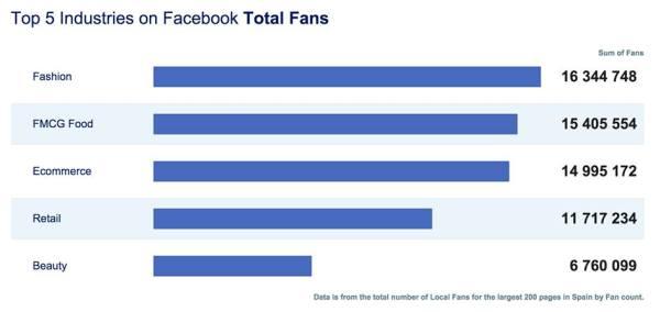 Ranking Facebook